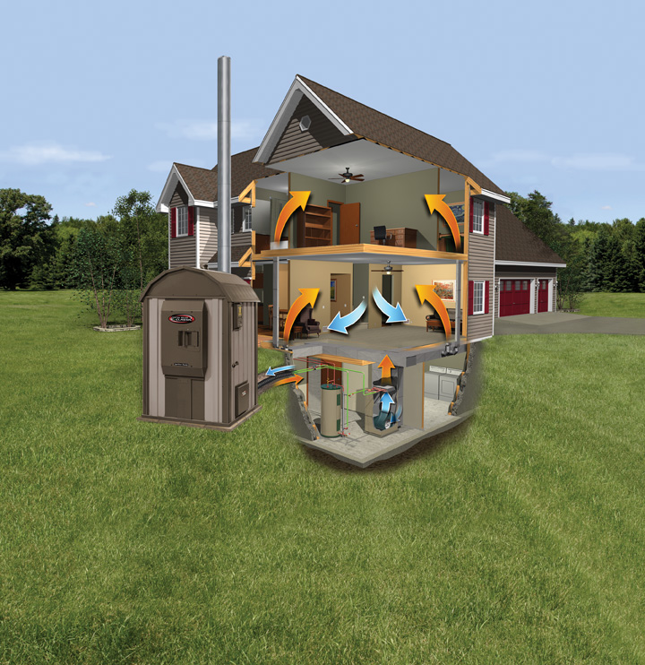 how heat from a central boiler outdoor furnace gets to your home